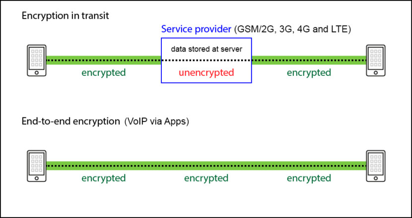 end to end encryption comparison 830x440
